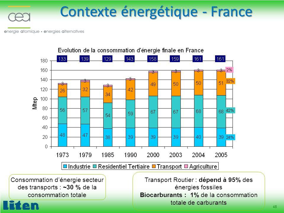 48 Consommation dénergie secteur des transports : ~30 % de la consommation totale Transport Routier : dépend à 95% des énergies fossiles Biocarburants