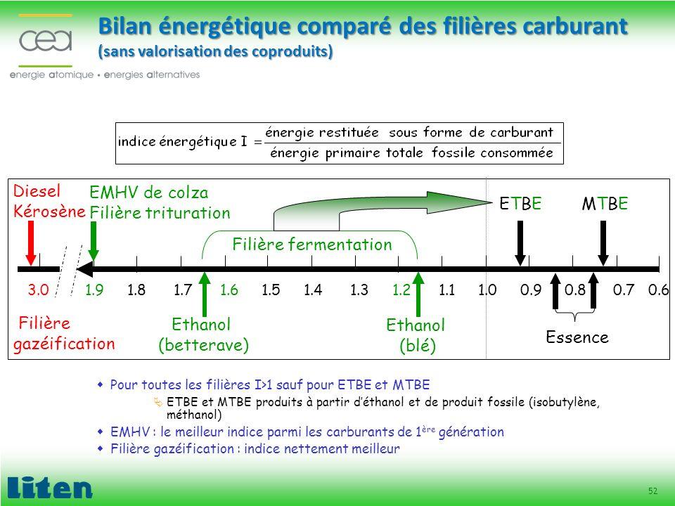 52 Bilan énergétique comparé des filières carburant (sans valorisation des coproduits) Pour toutes les filières I>1 sauf pour ETBE et MTBE ETBE et MTB