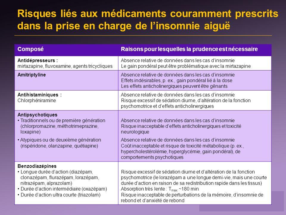Risques liés aux médicaments couramment prescrits dans la prise en charge de linsomnie aiguë ComposéRaisons pour lesquelles la prudence est nécessaire