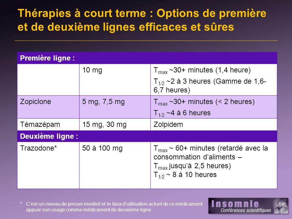 Thérapies à court terme : Options de première et de deuxième lignes efficaces et sûres Première ligne : 10 mgT max ~30+ minutes (1,4 heure) T 12 ~2 à