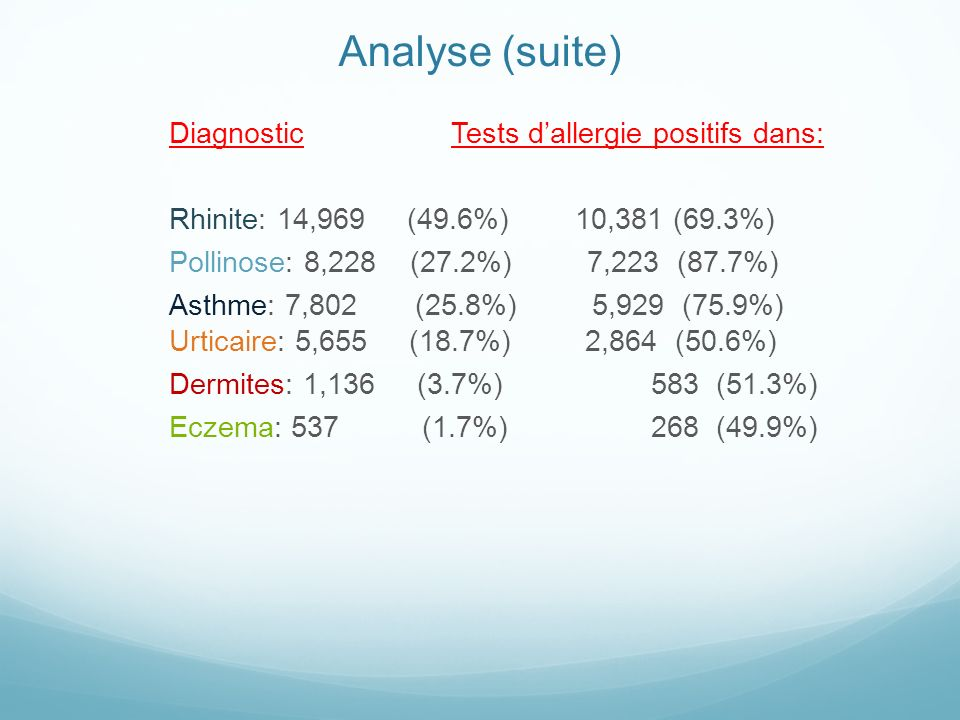 Analyse (suite) DiagnosticTests dallergie positifs dans: Rhinite: 14,969 (49.6%) 10,381 (69.3%) Pollinose: 8,228 (27.2%) 7,223 (87.7%) Asthme: 7,802 (