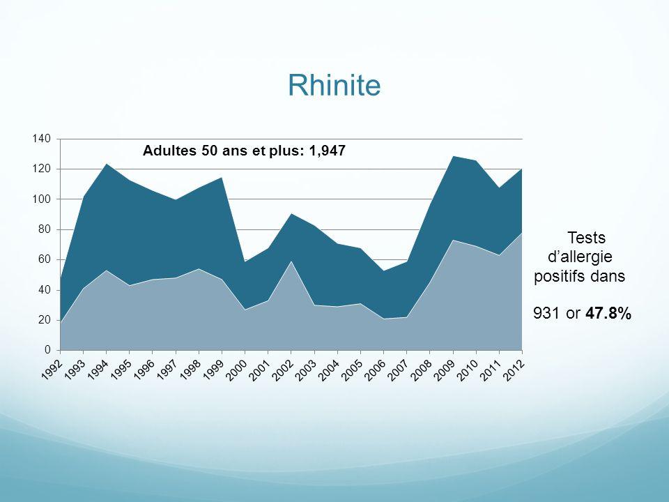 Rhinite 931 or 47.8%
