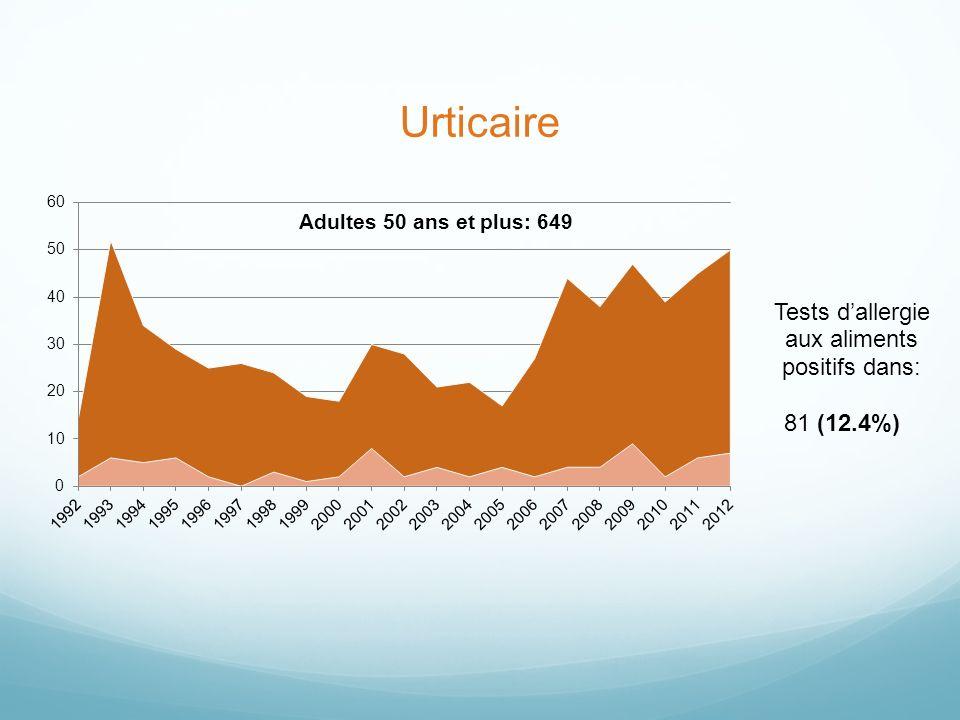 Urticaire 81 (12.4%)