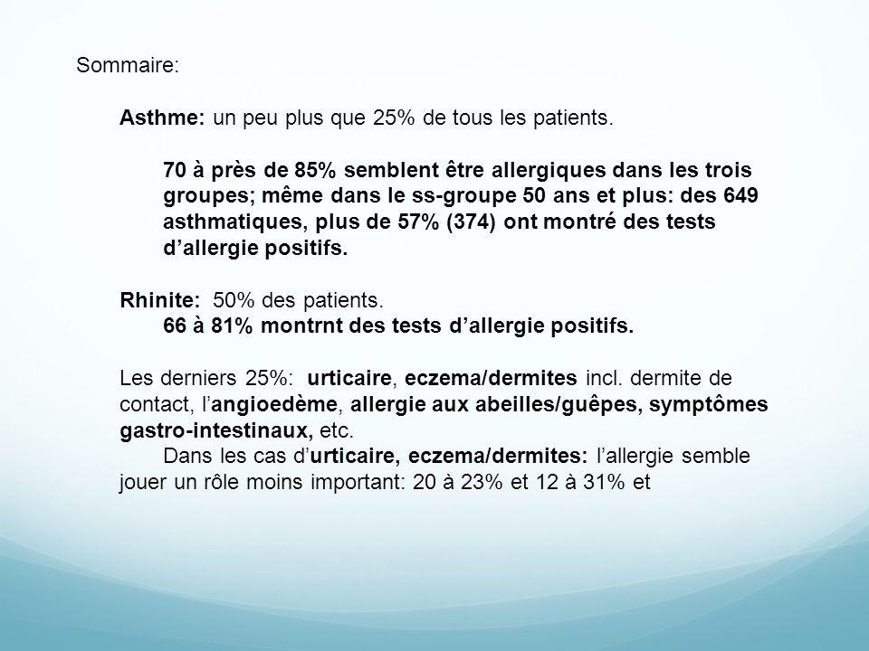 Sommaire: Asthme: un peu plus que 25% de tous les patients. 70 à près de 85% semblent être allergiques dans les trois groupes; même dans le ss-groupe