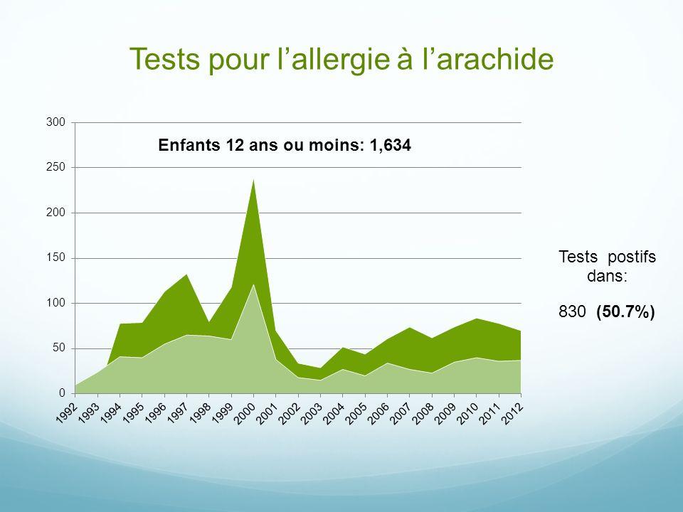 Tests pour lallergie à larachide 830 (50.7%)