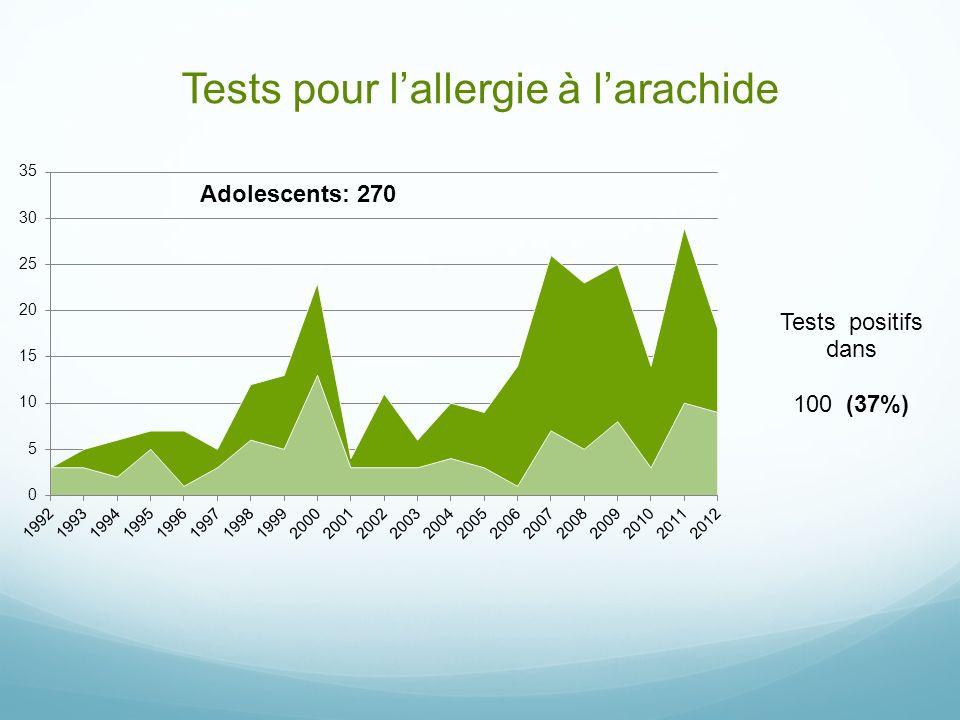 Tests pour lallergie à larachide 100 (37%)