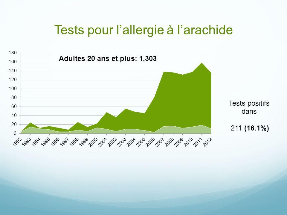 Tests pour lallergie à larachide 211 (16.1%)