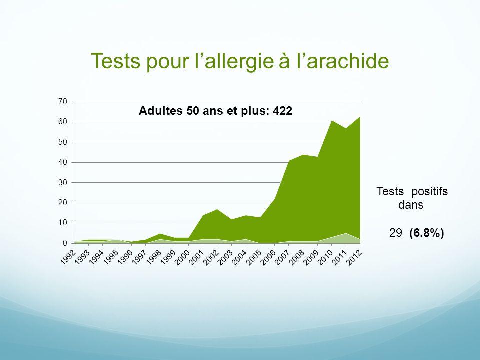 Tests pour lallergie à larachide 29 (6.8%)