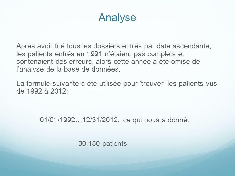 Totaux annuels des patients En utilisant loption find du programme Filemaker Pro, le nombre de patients vus chaque année est obtenu de la façon suivante: Pour 1992: 01/01/1992…12/31/1992 Pour 1993: 01/01/1993…12/31/1993, et ainsi de suite jusquà lannée 2012, ce qui nous donne: