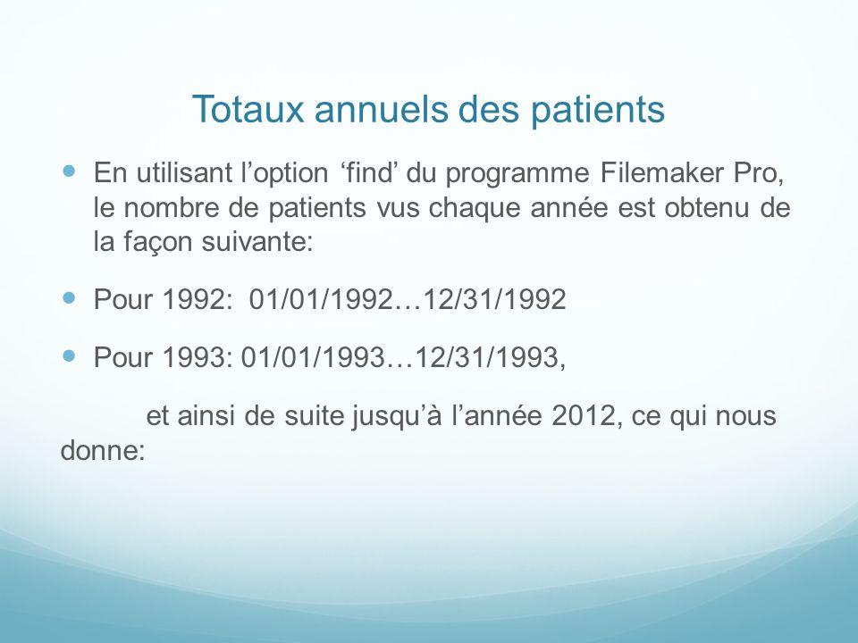 Totaux annuels des patients En utilisant loption find du programme Filemaker Pro, le nombre de patients vus chaque année est obtenu de la façon suivan