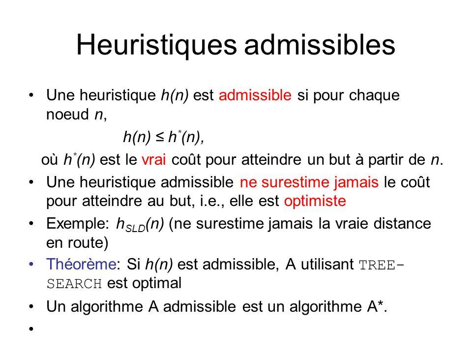 Heuristiques admissibles Une heuristique h(n) est admissible si pour chaque noeud n, h(n) h * (n), où h * (n) est le vrai coût pour atteindre un but à partir de n.