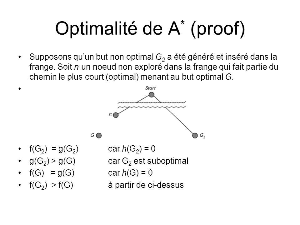 Optimalité de A * (proof) Supposons quun but non optimal G 2 a été généré et inséré dans la frange. Soit n un noeud non exploré dans la frange qui fai