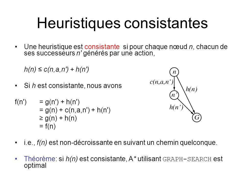 Heuristiques consistantes Une heuristique est consistante si pour chaque nœud n, chacun de ses successeurs n générés par une action, h(n) c(n,a,n ) + h(n ) Si h est consistante, nous avons f(n ) = g(n ) + h(n ) = g(n) + c(n,a,n ) + h(n ) g(n) + h(n) = f(n) i.e., f(n) est non-décroissante en suivant un chemin quelconque.