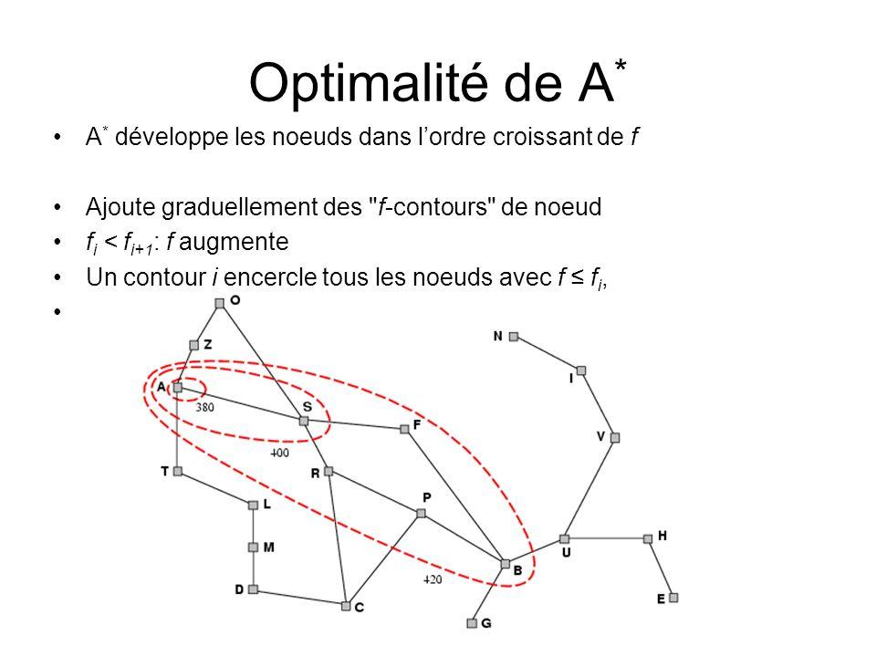 Optimalité de A * A * développe les noeuds dans lordre croissant de f Ajoute graduellement des f-contours de noeud f i < f i+1 : f augmente Un contour i encercle tous les noeuds avec f f i,