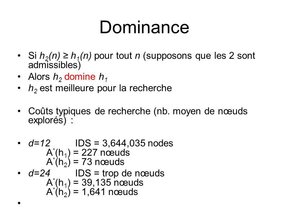 Dominance Si h 2 (n) h 1 (n) pour tout n (supposons que les 2 sont admissibles) Alors h 2 domine h 1 h 2 est meilleure pour la recherche Coûts typique