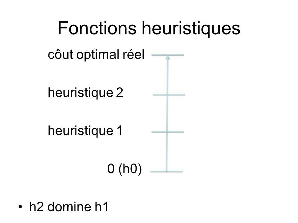 Fonctions heuristiques côut optimal réel heuristique 2 heuristique 1 0 (h0) h2 domine h1
