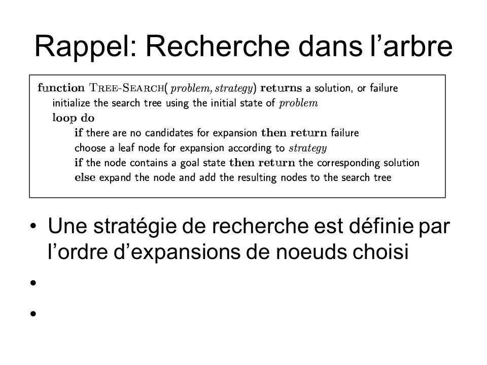 Rappel: Recherche dans larbre Une stratégie de recherche est définie par lordre dexpansions de noeuds choisi