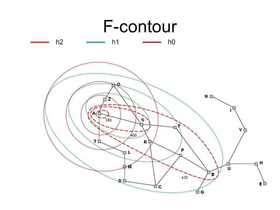 F-contour h2h1h0