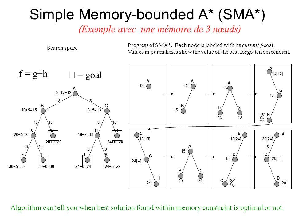 Simple Memory-bounded A* (SMA*) 24+0=24 A BG CD EF H J I K 0+12=12 10+5=15 20+5=25 30+5=35 20+0=20 30+0=30 8+5=13 16+2=18 24+0=2424+5=29 108 816 88 A 12 A B 15 A BG 13 1513 H A G 18 13[15] A G 24[ ] I 15[15] 24 A BG 15 24 A B C 15[24] 15 25 f = g+h (Exemple avec une mémoire de 3 nœuds) A B D 8 20 20[24] 20[ ] Progress of SMA*.
