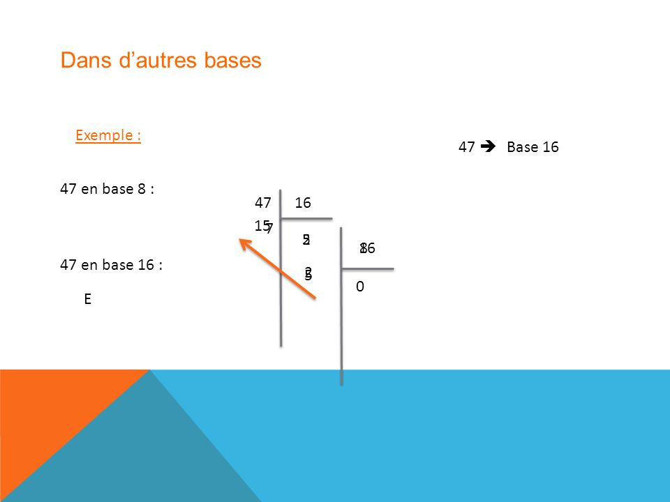 Exemple : 47 base 8 47 8 5 7 8 5 0 Base 16 16 15 2 2 47 en base 8 : 47 en base 16 : E Dans dautres bases 16