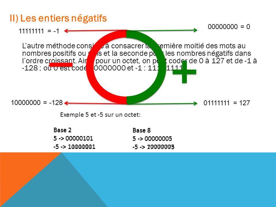 II) Les entiers négatifs Il existe deux manières de coder les nombres négatifs : la méthode la plus simple est de réserver le bit de poids fort (celui le plus à gauche) à la détermination du signe 0 pour positif et 1 pour négatif.