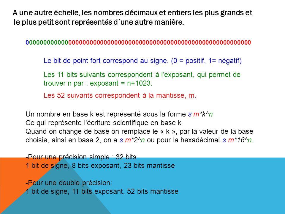 Exemples Pour -1,0331*10^9 Le signe est négatif donc 1 1.0331*10^9 = 1.924298704*2^29 Exposant = n+1023 Exposant = 29+1023 = 1052 Le nombre 1052 est égal à 10000011100 Mantisse = 9242987047 1000100110111011001100101000100111 Ce nombre est donc représenté par le mot: 1100000111001000100110111011001100101000100111000000000000000000 Cas particulier +=0111111111110000000000000000000000000000000000 000000000000000000000000000 - =1 11111111111 0000000000000000 000000000000000000000000000000000000000000000 NaN*=1111111111111111111111111111111111111111111111111 111111111111111 * Not a number, qui est une valeur indéfinie.