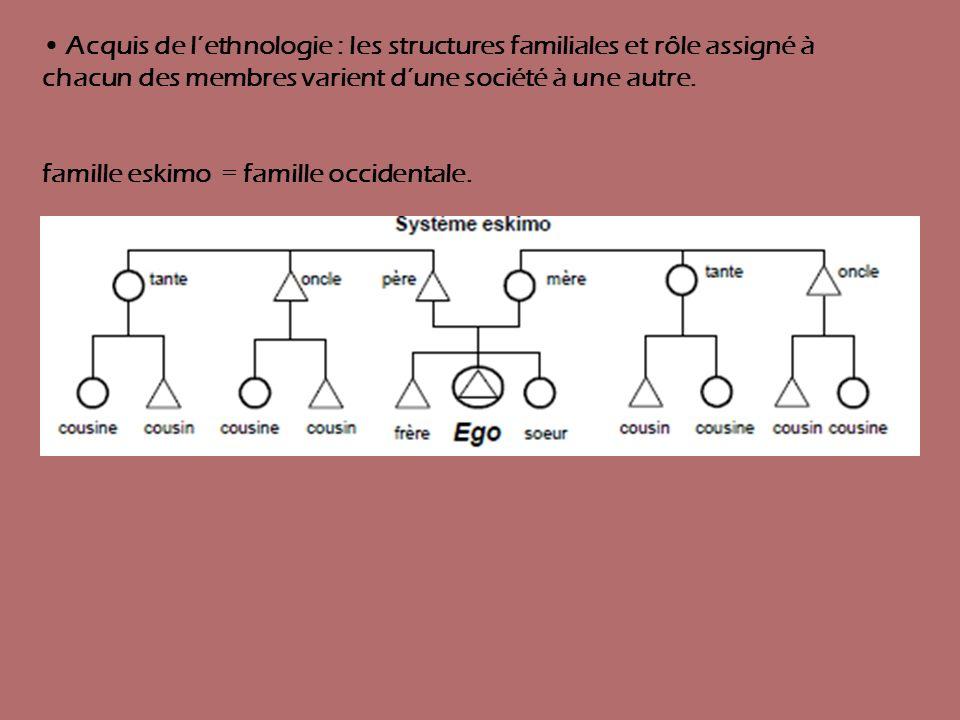 Acquis de lethnologie : les structures familiales et rôle assigné à chacun des membres varient dune société à une autre. famille eskimo = famille occi