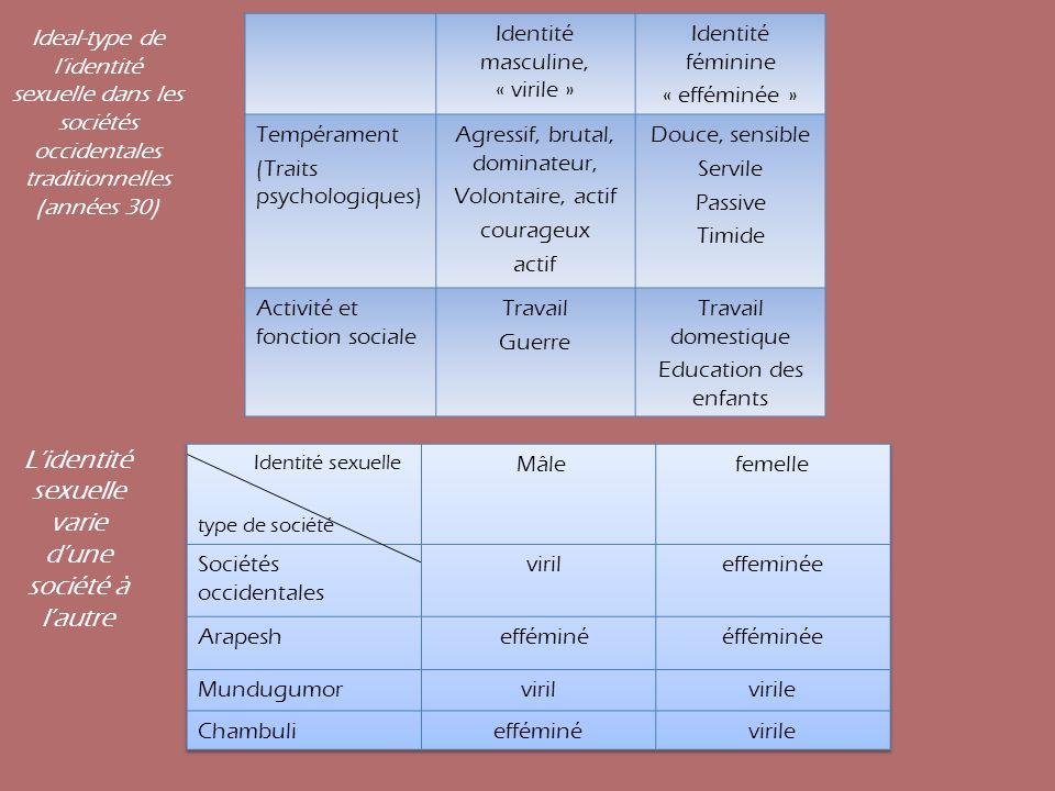 Identité masculine, « virile » Identité féminine « efféminée » Tempérament (Traits psychologiques) Agressif, brutal, dominateur, Volontaire, actif cou