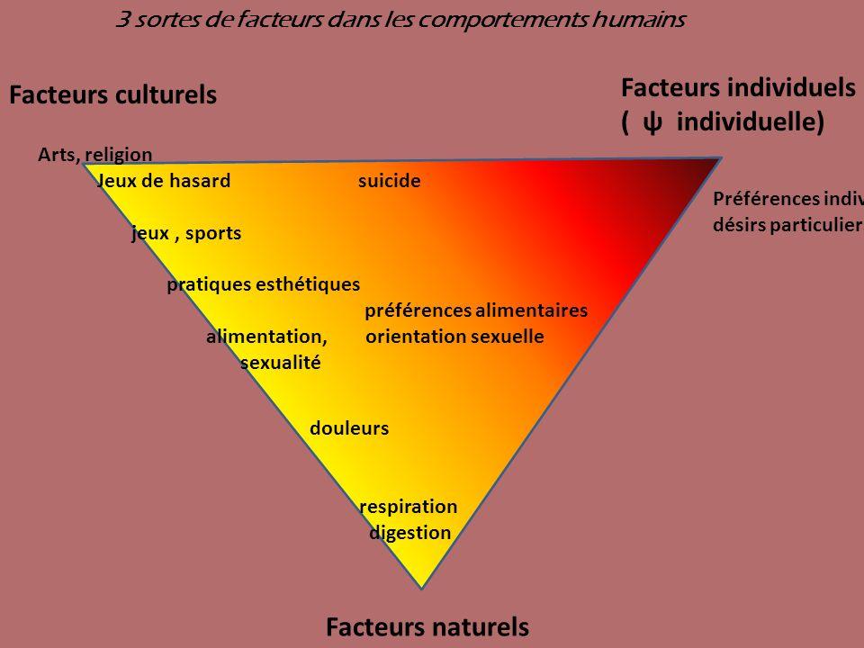 Facteurs culturels Facteurs individuels ( ψ individuelle) Facteurs naturels douleurs respiration digestion Arts, religion Jeux de hasard suicide jeux,