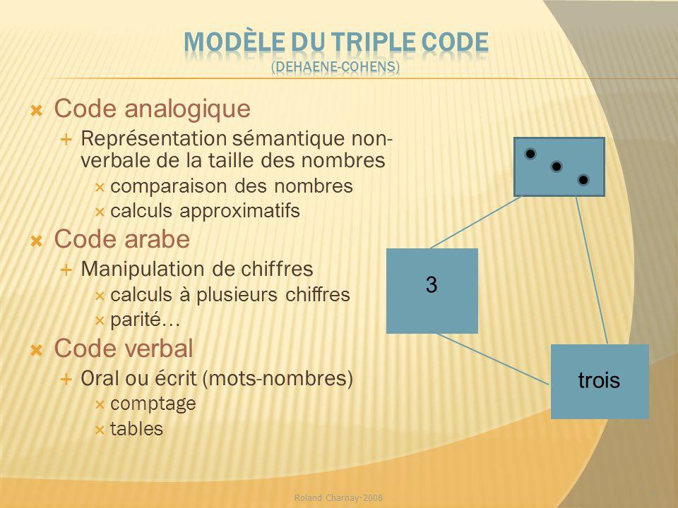 7 Code analogique Représentation sémantique non- verbale de la taille des nombres comparaison des nombres calculs approximatifs Code arabe Manipulatio