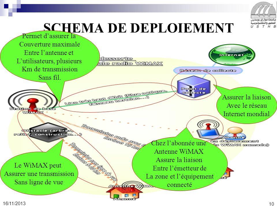 10 16/11/2013 SCHEMA DE DEPLOIEMENT Permet dassurer la Couverture maximale Entre lantenne et Lutilisateurs, plusieurs Km de transmission Sans fil. Ass