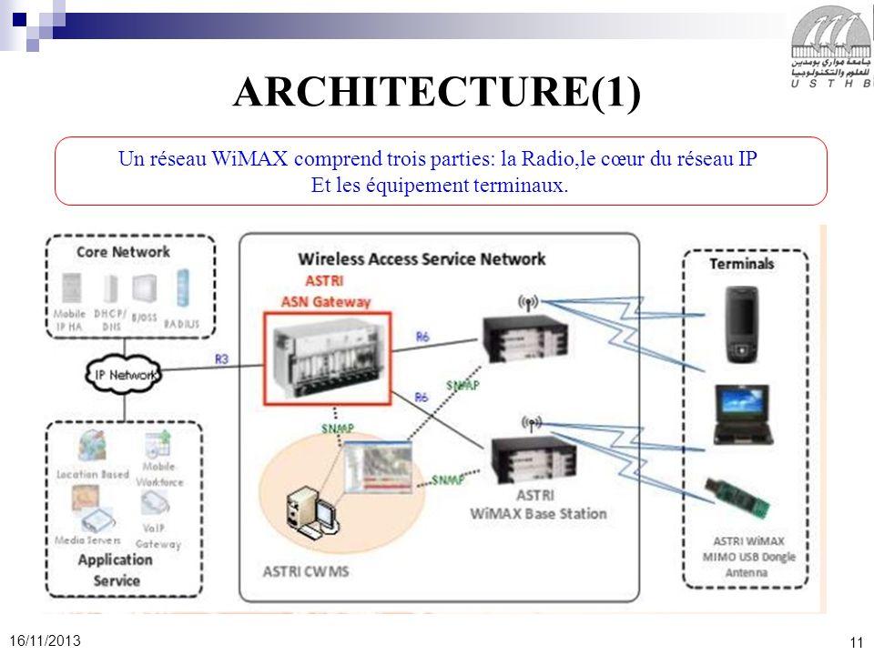 11 16/11/2013 ARCHITECTURE(1) Un réseau WiMAX comprend trois parties: la Radio,le cœur du réseau IP Et les équipement terminaux.