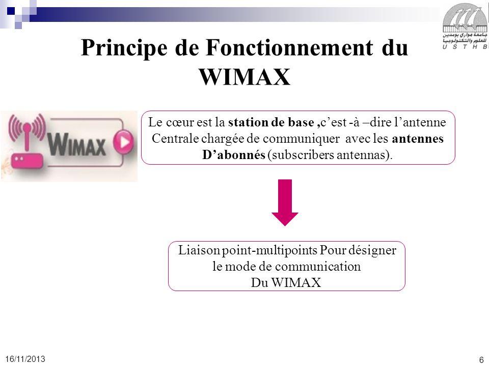 6 16/11/2013 Principe de Fonctionnement du WIMAX Le cœur est la station de base,cest -à –dire lantenne Centrale chargée de communiquer avec les antenn