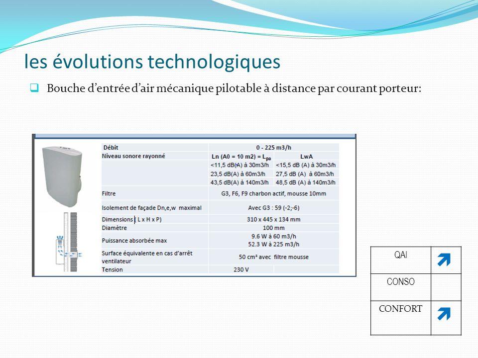 les évolutions technologiques Bouche dentrée dair mécanique pilotable à distance par courant porteur: QAI CONSO CONFORT