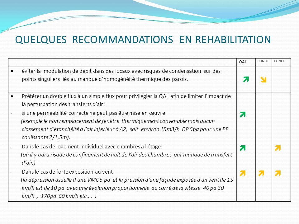 QUELQUES RECOMMANDATIONS EN REHABILITATION QAI CONS0CONFT éviter la modulation de débit dans des locaux avec risques de condensation sur des points si