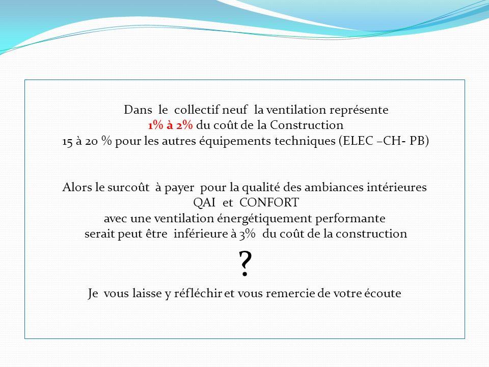 Dans le collectif neuf la ventilation représente 1% à 2% du coût de la Construction 15 à 20 % pour les autres équipements techniques (ELEC –CH- PB) Al