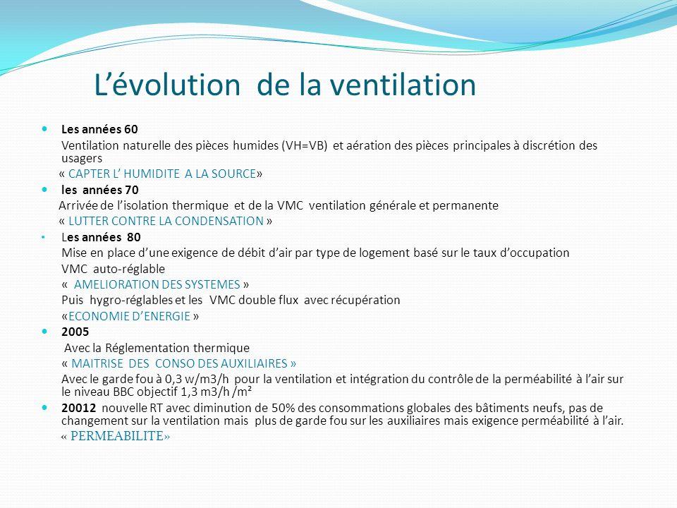 Lévolution de la ventilation Les années 60 Ventilation naturelle des pièces humides (VH=VB) et aération des pièces principales à discrétion des usager