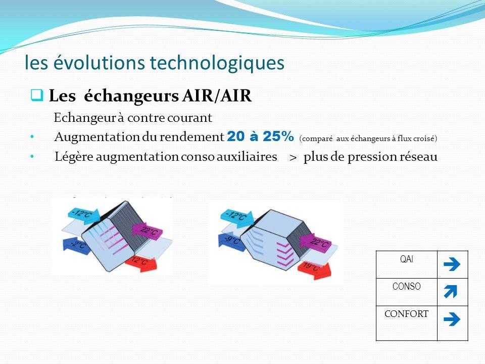 les évolutions technologiques Les échangeurs AIR/AIR Echangeur à contre courant Augmentation du rendement 20 à 25% (comparé aux échangeurs à flux croi
