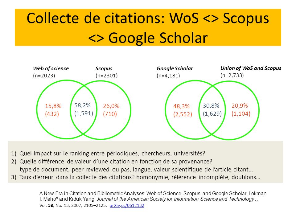 Collecte de citations: WoS <> Scopus <> Google Scholar A New Era in Citation and Bibliometric Analyses: Web of Science, Scopus, and Google Scholar. Lo