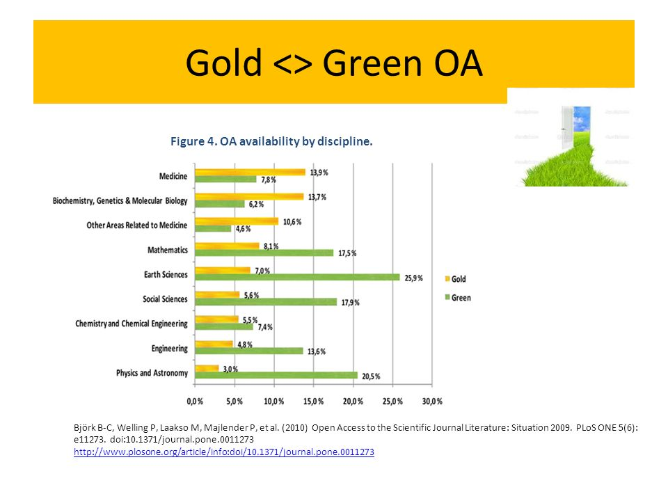 Gold <> Green OA Figure 4. OA availability by discipline. Björk B-C, Welling P, Laakso M, Majlender P, et al. (2010) Open Access to the Scientific Jou