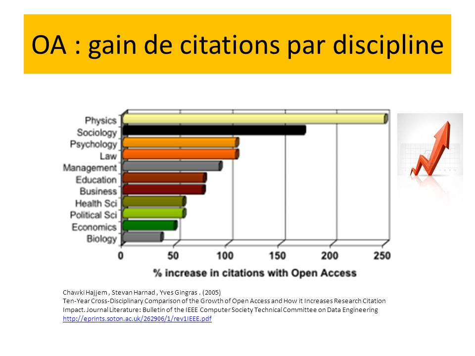 OA : gain de citations par discipline Chawki Hajjem, Stevan Harnad, Yves Gingras. (2005) Ten-Year Cross-Disciplinary Comparison of the Growth of Open