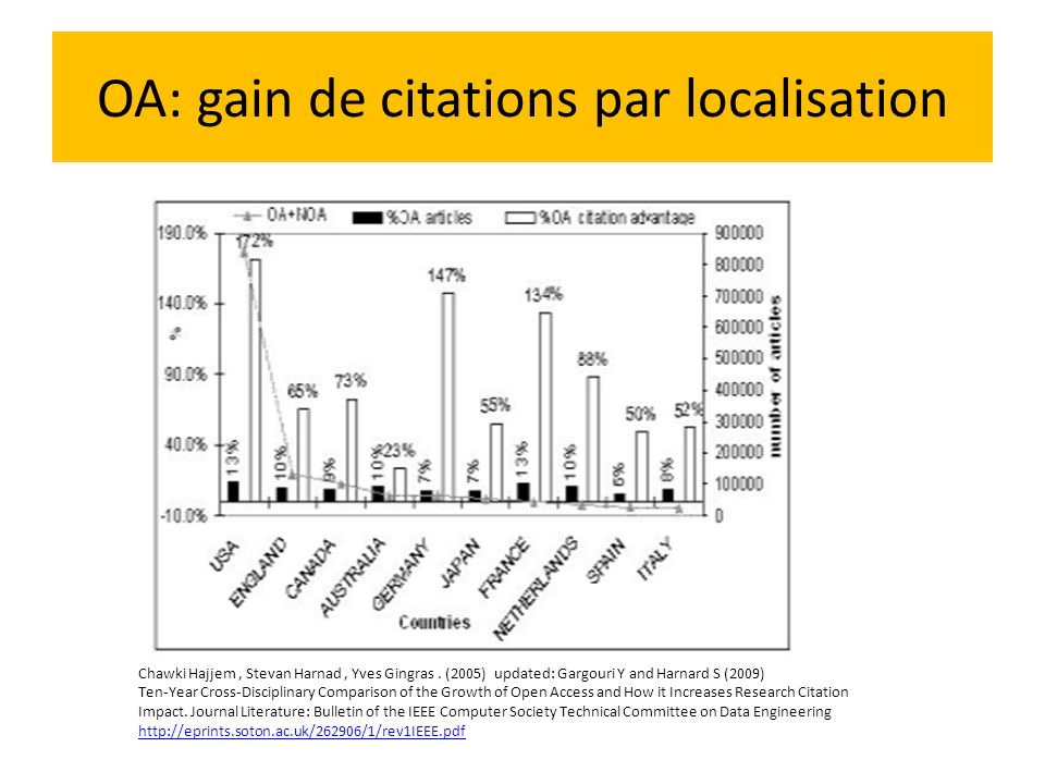 OA: gain de citations par localisation Chawki Hajjem, Stevan Harnad, Yves Gingras. (2005) updated: Gargouri Y and Harnard S (2009) Ten-Year Cross-Disc