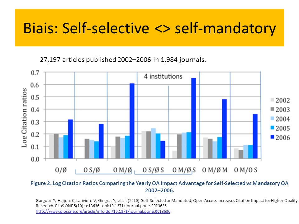 Biais: Self-selective <> self-mandatory Figure 2. Log Citation Ratios Comparing the Yearly OA Impact Advantage for Self-Selected vs Mandatory OA 2002–