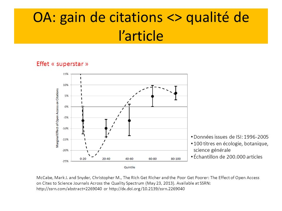 OA: gain de citations <> qualité de larticle McCabe, Mark J. and Snyder, Christopher M., The Rich Get Richer and the Poor Get Poorer: The Effect of Op
