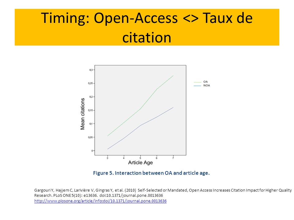 Timing: Open-Access <> Taux de citation Figure 5. Interaction between OA and article age. Gargouri Y, Hajjem C, Larivière V, Gingras Y, et al. (2010)