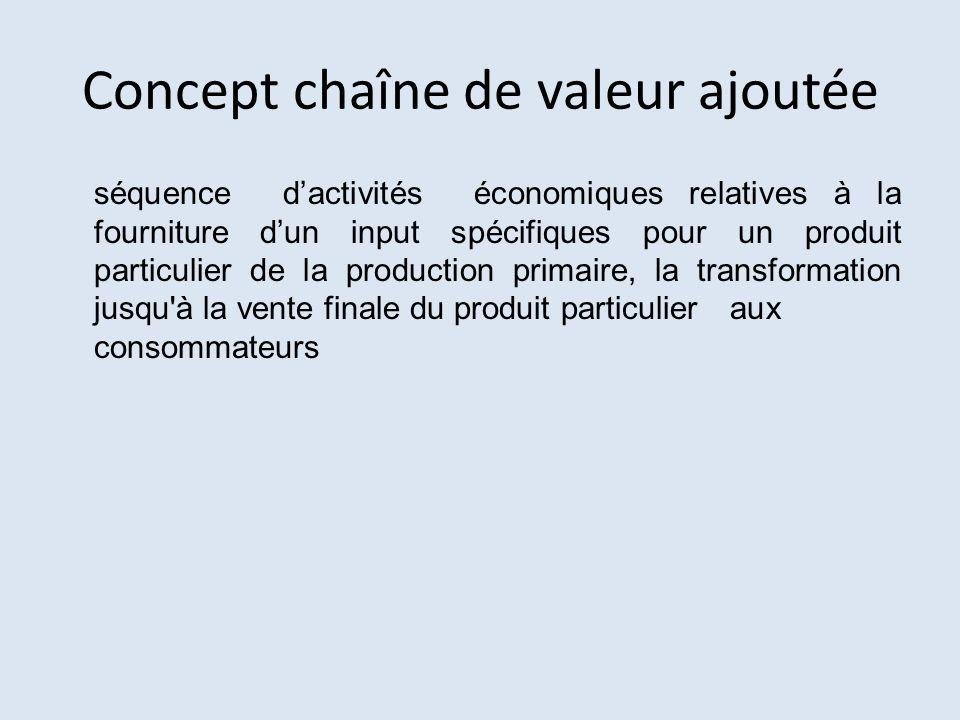Concept chaîne de valeur ajoutée séquence dactivités économiques relatives à la fourniture dun input spécifiques pour un produit particulier de la pro