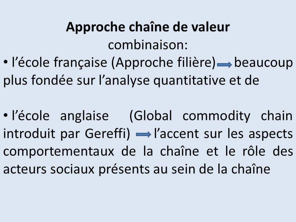 Approche chaîne de valeur combinaison: lécole française (Approche filière) beaucoup plus fondée sur lanalyse quantitative et de lécole anglaise (Globa