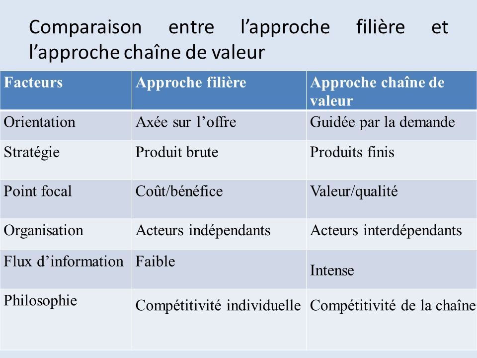 Comparaison entre lapproche filière et lapproche chaîne de valeur FacteursApproche filière Approche chaîne de valeur OrientationAxée sur loffreGuidée