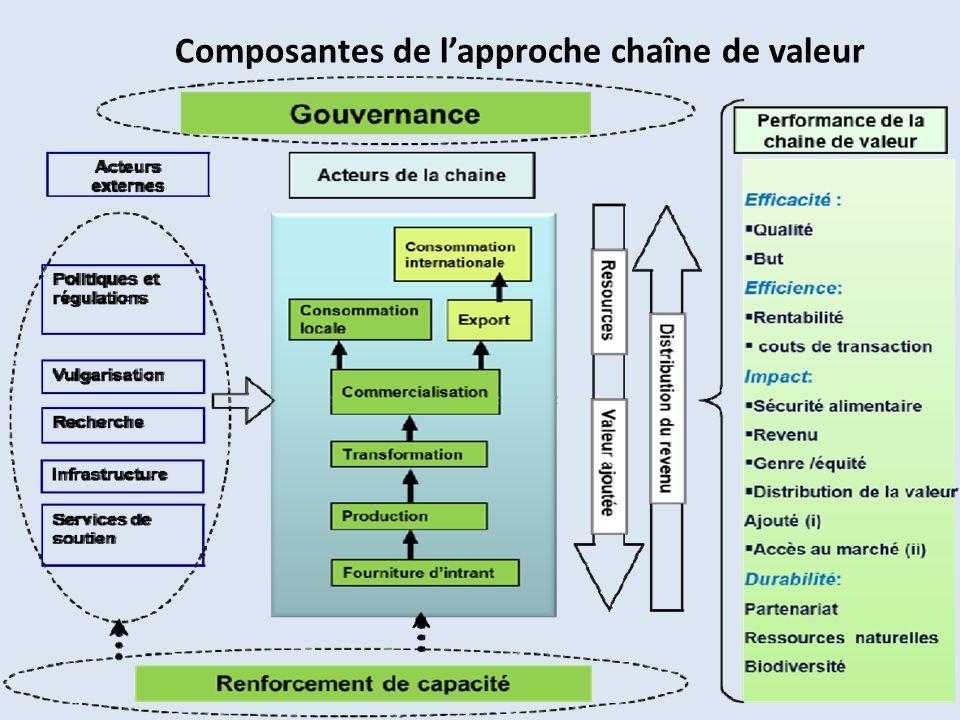 Composantes de lapproche chaîne de valeur