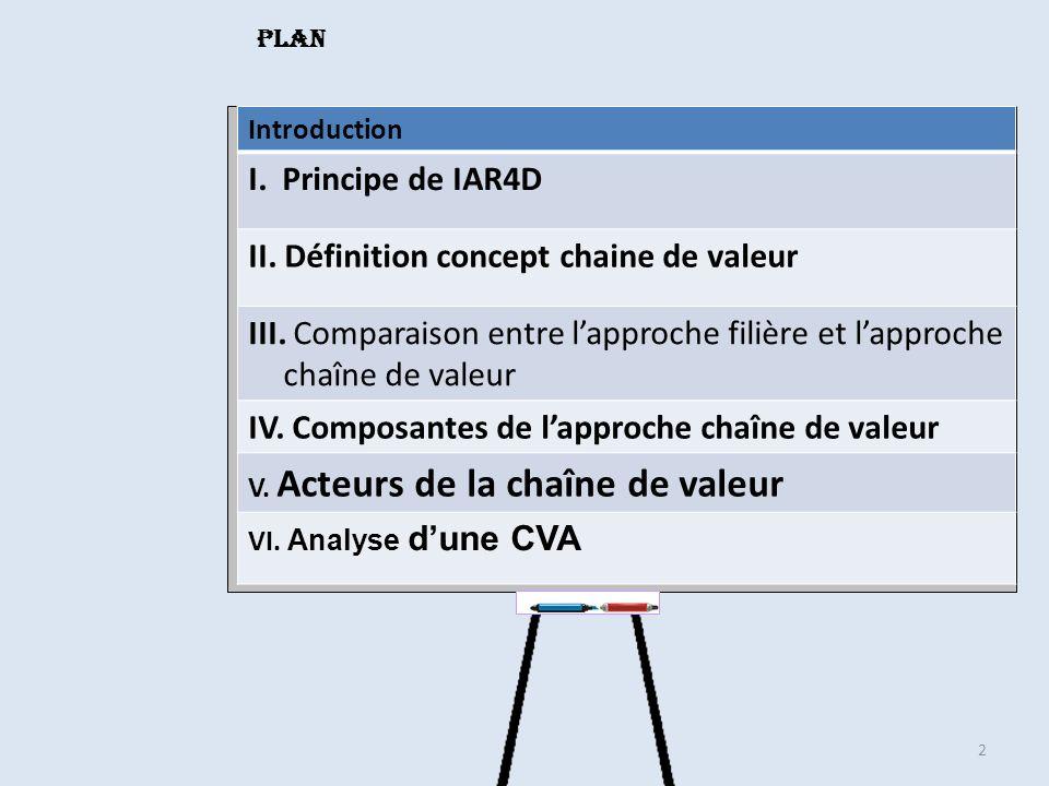 2 Plan Introduction I. Principe de IAR4D II. Définition concept chaine de valeur III. Comparaison entre lapproche filière et lapproche chaîne de valeu